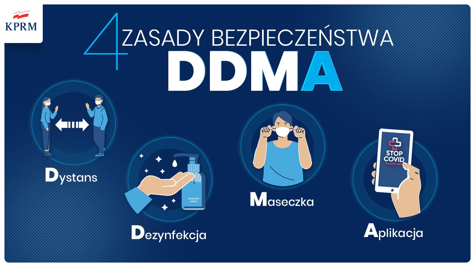 zasada DDMA